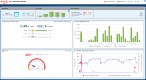 Application Performance Monitoring (APM) - WhatsupGold